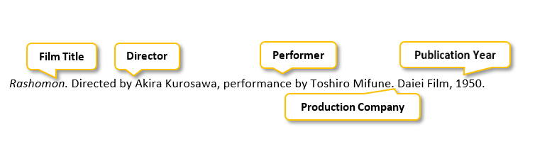Rashomon period Directed by Akira Kurosawa comma performance by Toshiro Mifune period Daiei Film comma 1950 period