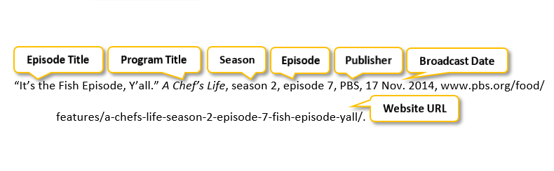 quotation mark It's the Fish Episode comma Y'all period quotation mark A Chef's Life comma season 2 comma episode 7 comma PBS comma 17 Nov period 2014 comma www.pbs.org/food/features/a-chefs-life-season-2-episode-7-fish-episode-yall/ period