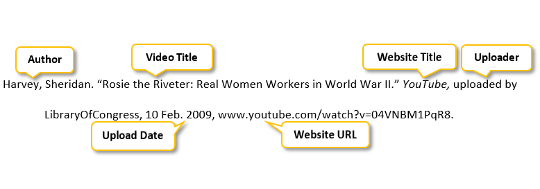 Harvey comma Sheridan period quotation mark Rosie the Riveter colon Real Women Workers in World War II period quotation mark YouTube comma uploaded by LibraryOfCongress comma 10 Feb period 2009 comma www.youtube.comslashwatch?v=04VNBM1PqR8 period