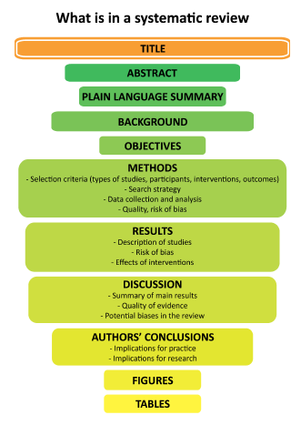 Diagram showing the elements of a systematic review