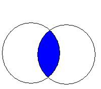 Boolean AND Venn diagram