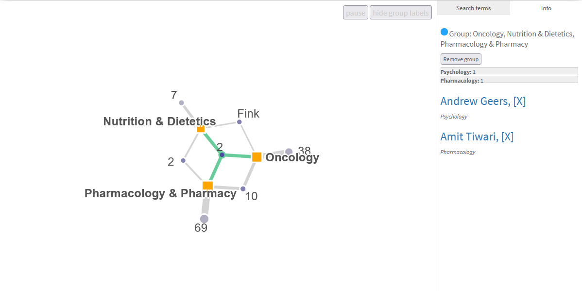Example of Research Areas Overlap visualization