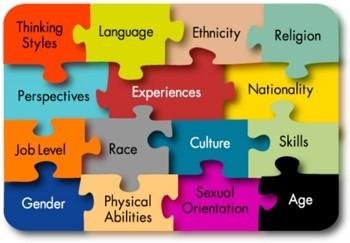 Puzzle pieces listing diversity terms language ethnicity ability religion experiences etc