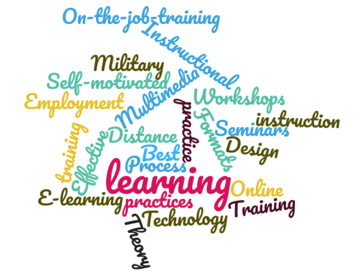 Word cloud for instructional design