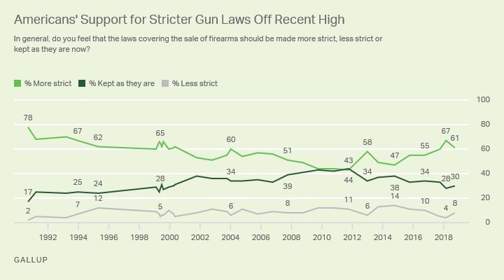 Americans support for stricter gun laws chart