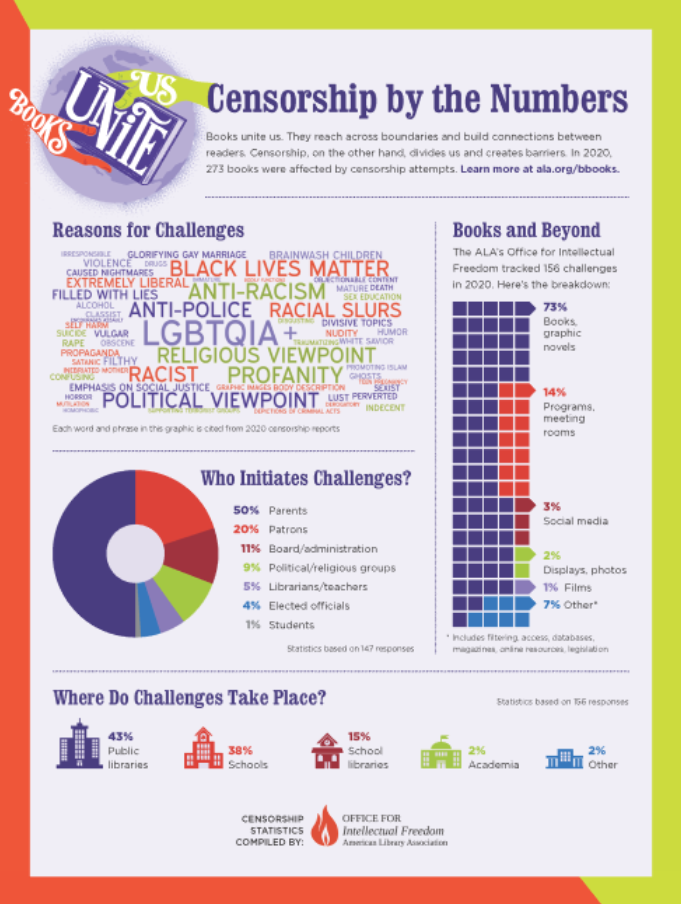 Infographic from ALA