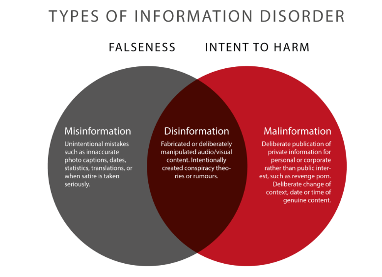 Types of Information disorder, venn diagram