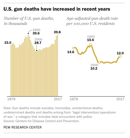Chart showing that gun deaths have increased recently