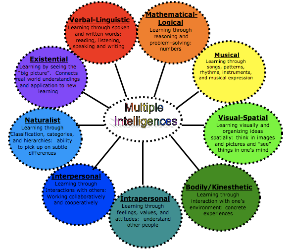 Graphic of Gardner's Multiple Intelligences
