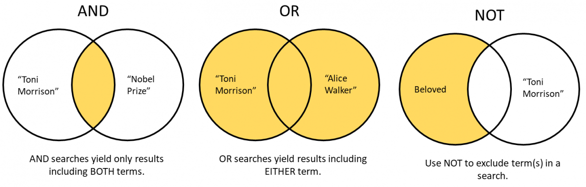 Venn diagrams to show Boolean Terms AND, OR, and NOT