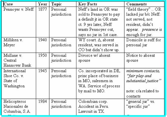 Table shows case name, year, topic, key facts, comments