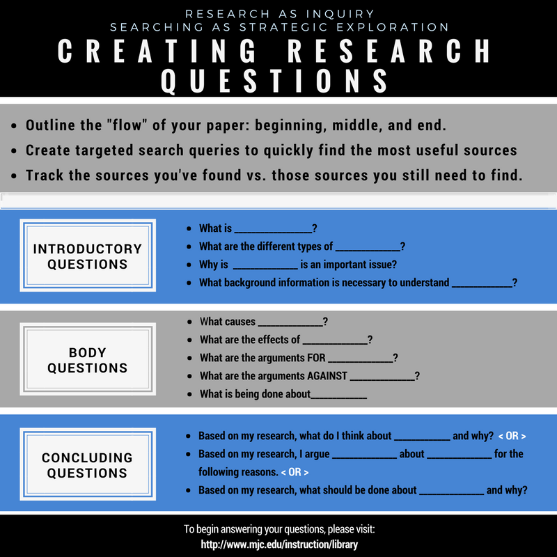 Creating research questions