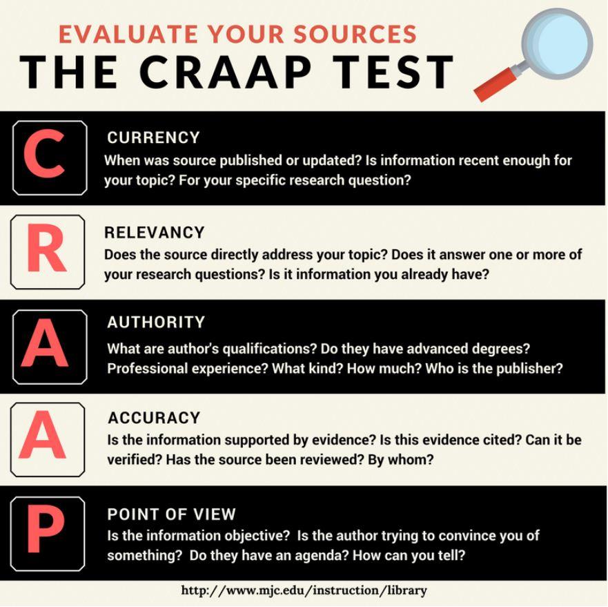 Graphic explaining the CRAAP test