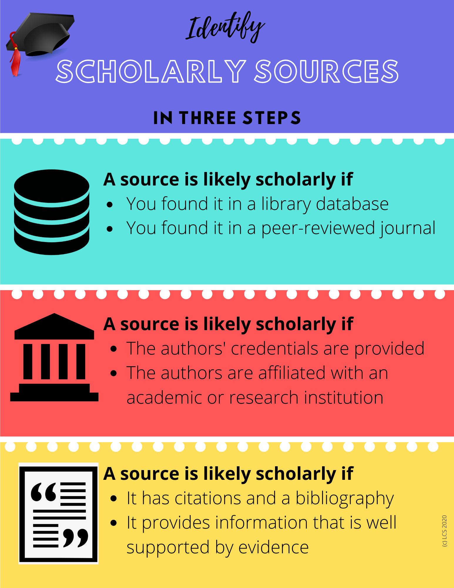 identify scholarly sources infographic