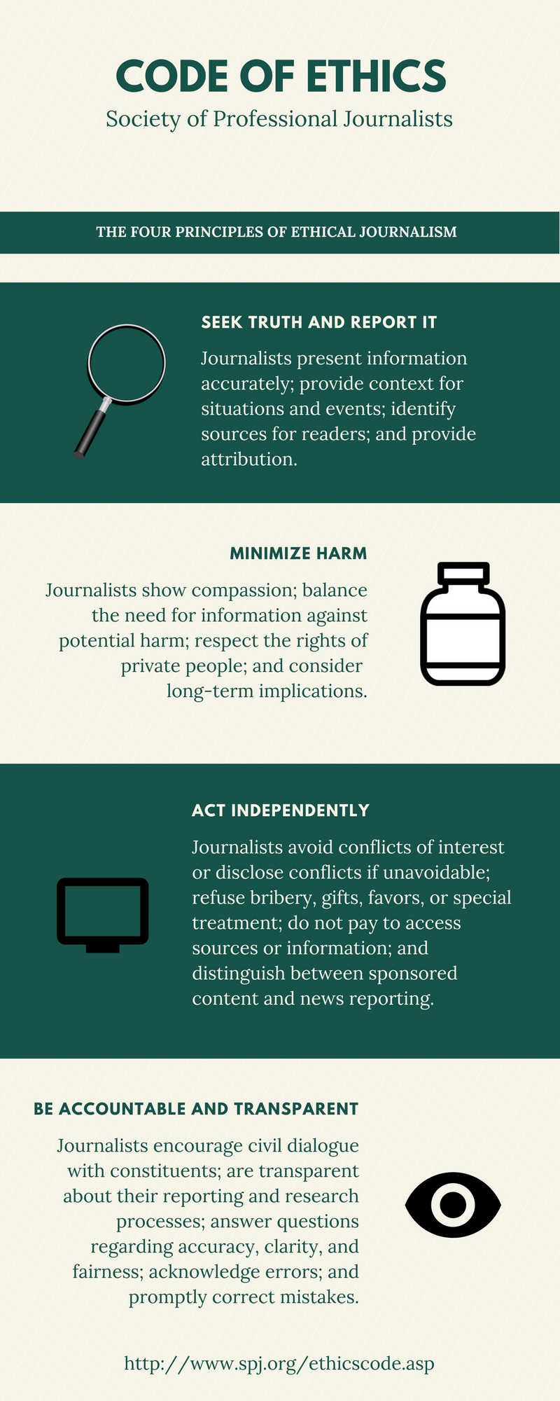 Society of Professional Journalists Code of Ethics. Four principles: Seek truth and report it, minimize harm, act independently, be accountable and transparent
