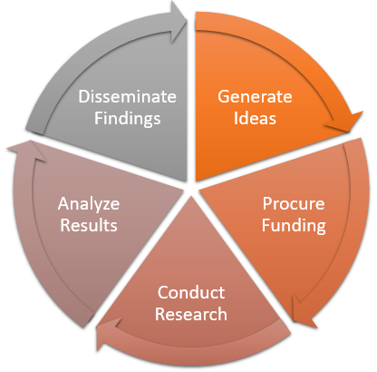 Diagram of the research cycle - generate ideas, procure funding, conduct research, analyze results, disseminate findings