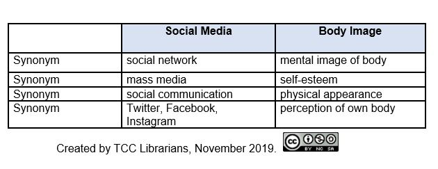 Keywords and Synonyms: social media: social network, mass media, social communication, Twitter, Facebook, Instagram; Body image: mental image of body, self-esteem, physical appearance, perception of own body