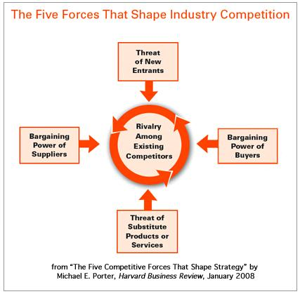 graphic of the Five Forces that Shape Industry Competition
