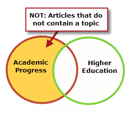 Venn diagram of a NOT search that will exclude articles on Higher Education