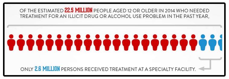 Treatment infographic