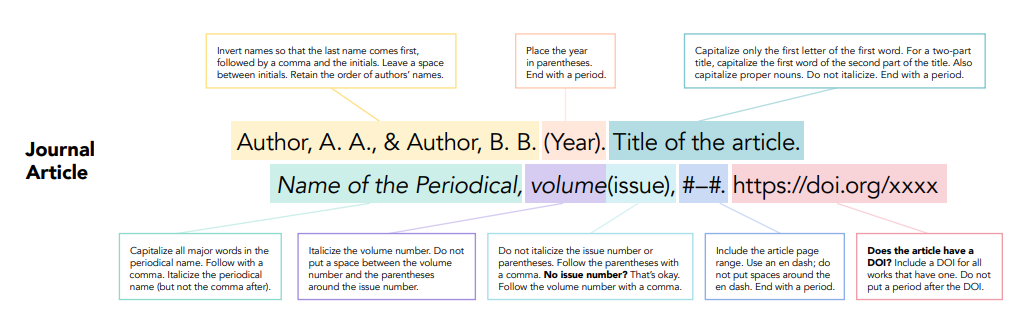 General Article Citation Format