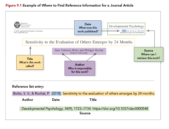 image of where to find reference information of a journal article