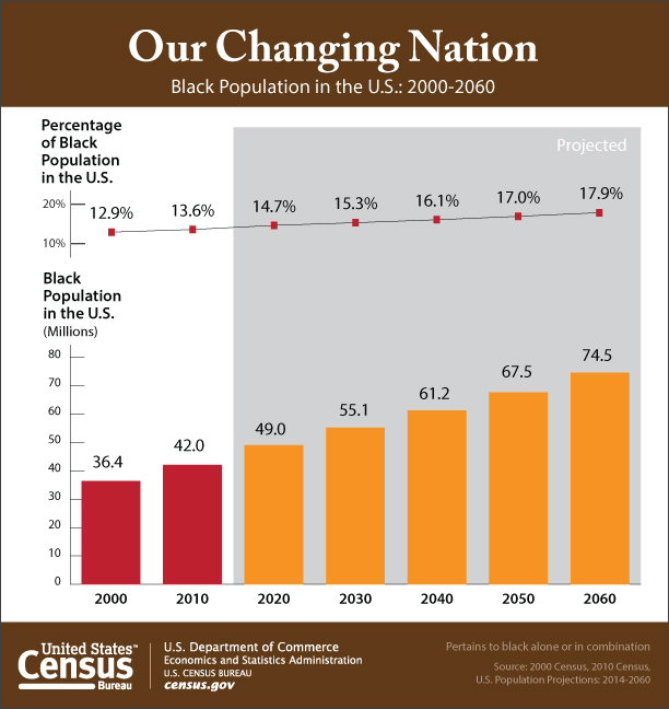 Our changing nation:  Black population in the US:  2000 - 2060