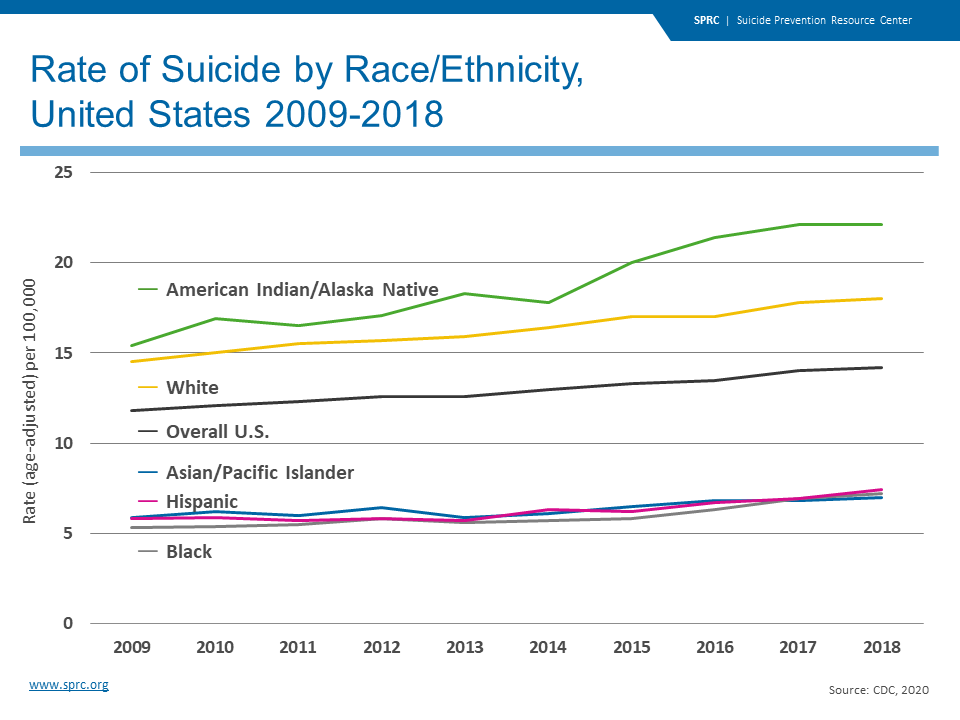 Rates of Suicide by Race/Ethnicitiy, US 2009 - 2018
