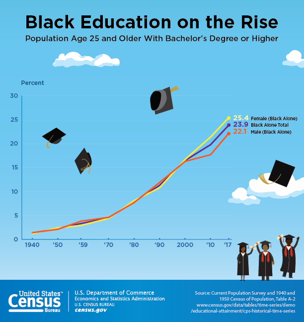 Black education on the rise:  population age 25 and older with bachelor's degree or higher