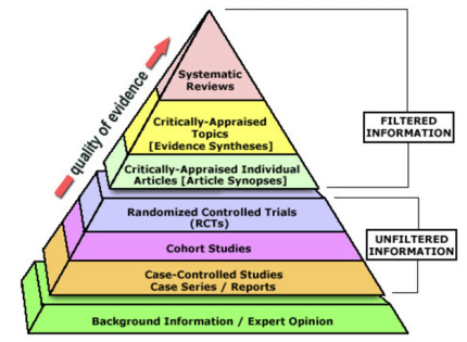 Levels of Evidence pyramid.  See text alternative for explanation