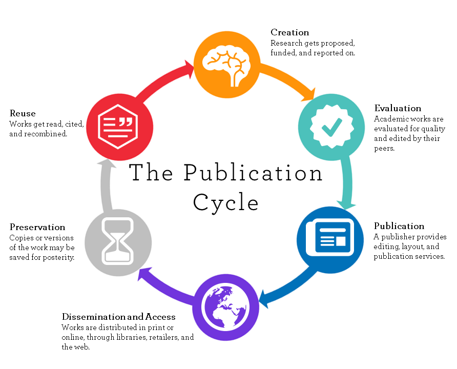 The scholarly publishing cycle has six stages.