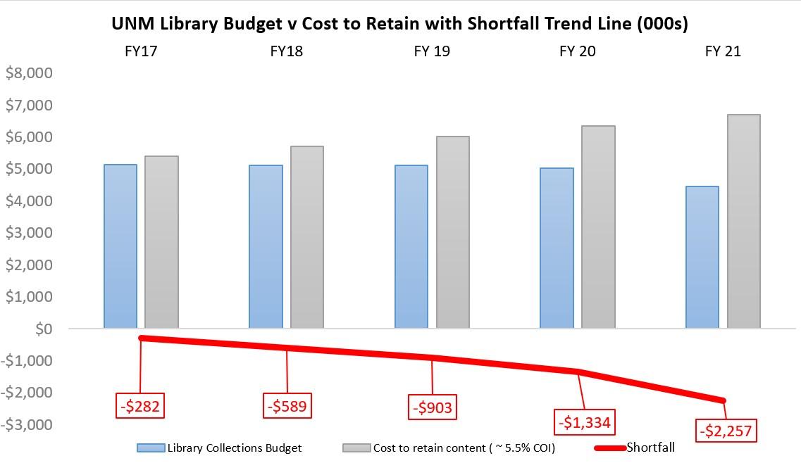 Library Budget Shortfall