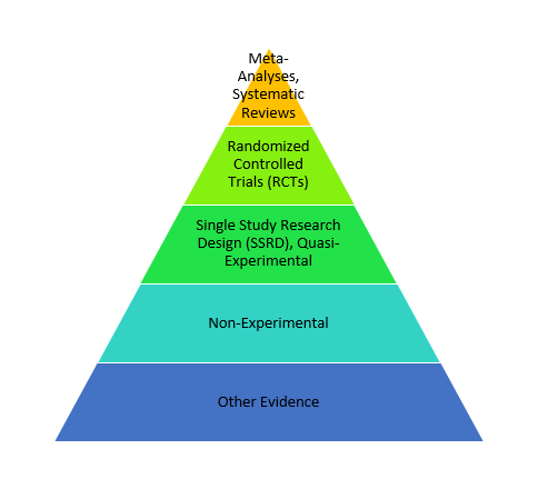 evidence pyramid speech pathology