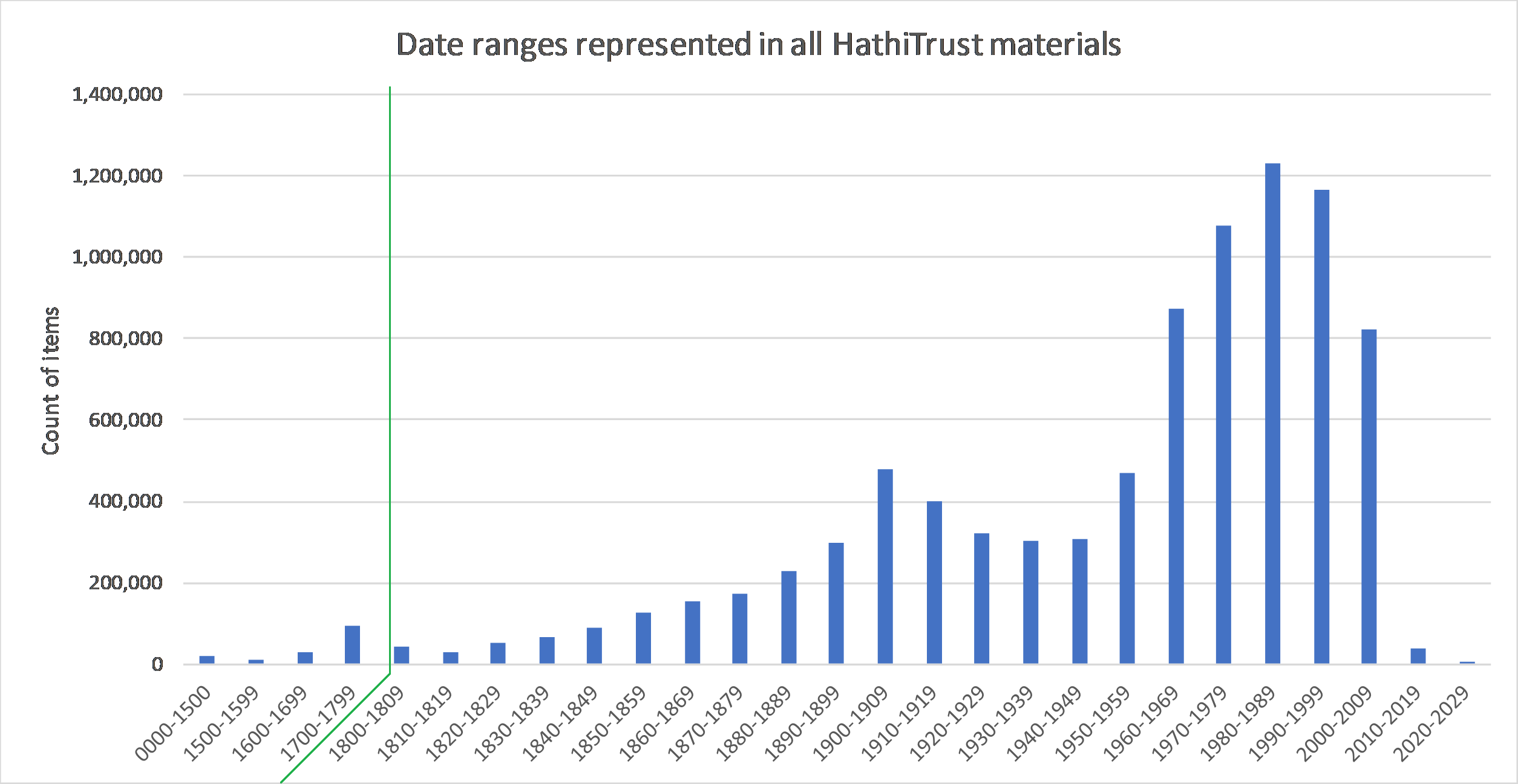 Figure showing languages date ranges represented in all HathiTrust materials