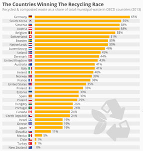 Countries Winning the Recycling Race Pretty cool, huh?