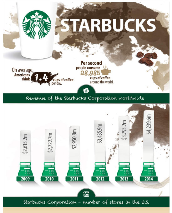 Starbucks chart -- Hey! We have one of those!