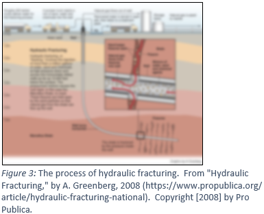 "Hydraulic Fracturing with the caption Figure 3: The process of hydraulic fracturing.  From ""Hydraulic Fracturing,"" by A. Greenberg, 2008 (https://www.propublica.org/ article/hydraulic-fracturing-national).  Copyright [2008] by Pro Publica."