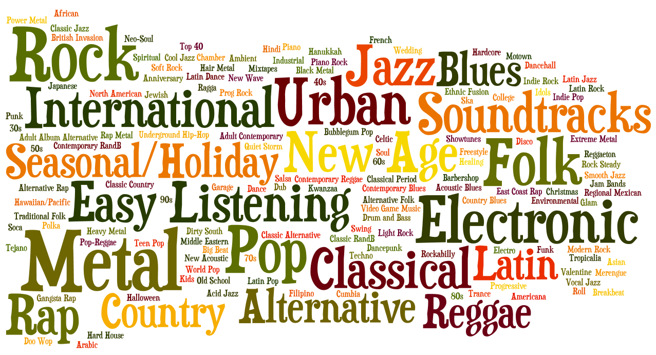word cloud - music genres