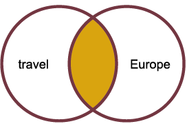 two circles overlapping. the circle on the right white with the word travel, the circle on the left is white with the word Europe. In the space where the circles overlap it is filled with the color yellow.