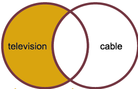 two circles overlapping. the circle on the left is filled with the color yellow and has the word television. the circle on the right is white with the world cable.