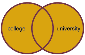 Two circles overlap and are filled in with the color yellow. The circle on the left has the word college in it and the circle on the right has the word university.