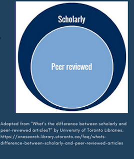dark blue circle with the word scholarly on top and inside the dark blue circle is a light blue circle with the words peer reviewed in its center