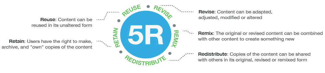 The 5 Rs of Using OERs