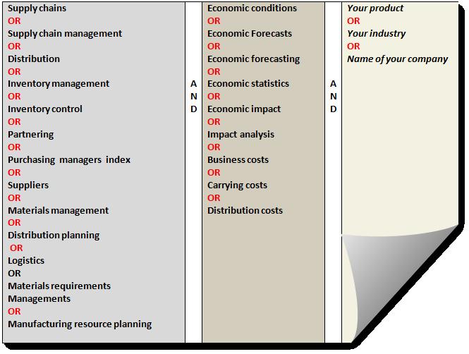 Supply chain ABI keywords