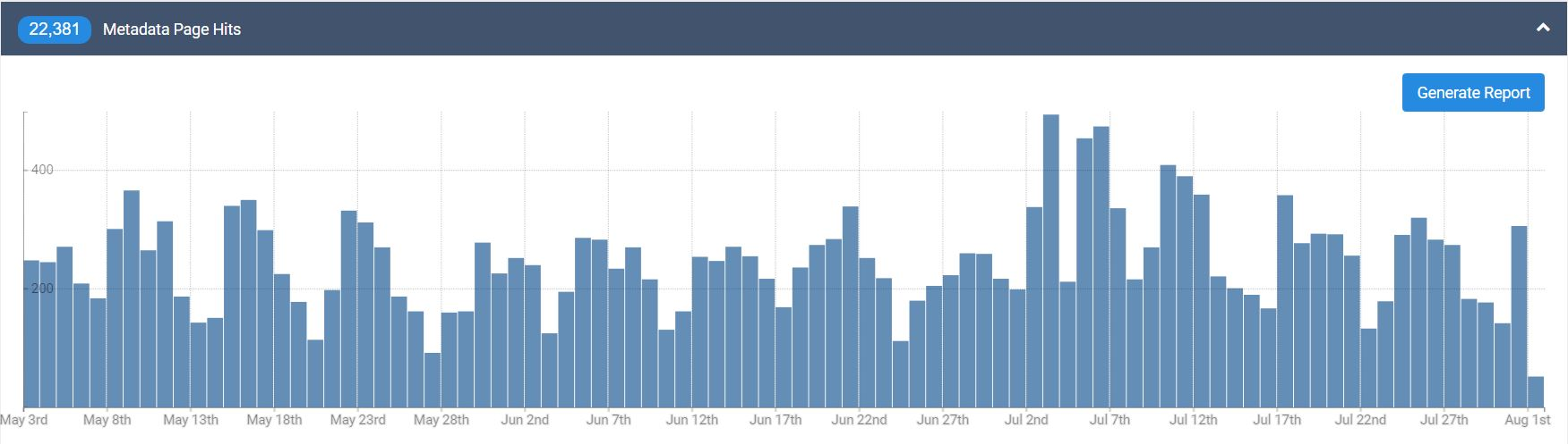 Metadata Page Hits