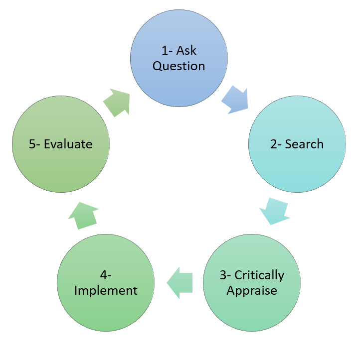 5 steps to evidenced based practice - ask question, search, critically appraise, implement, and evaluate
