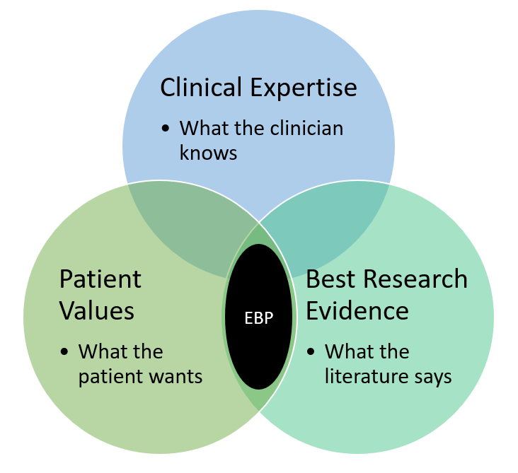 evidence based practice include: clinicalexpertise, patient values, and best research evidence