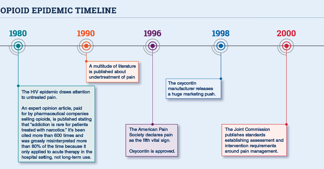opioid epidemic timeline: 1980-today