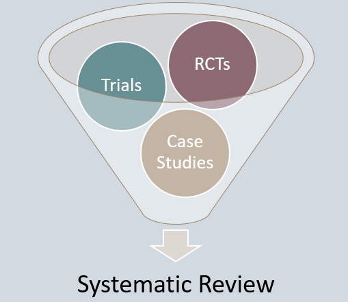 systematic reviews can use different studies