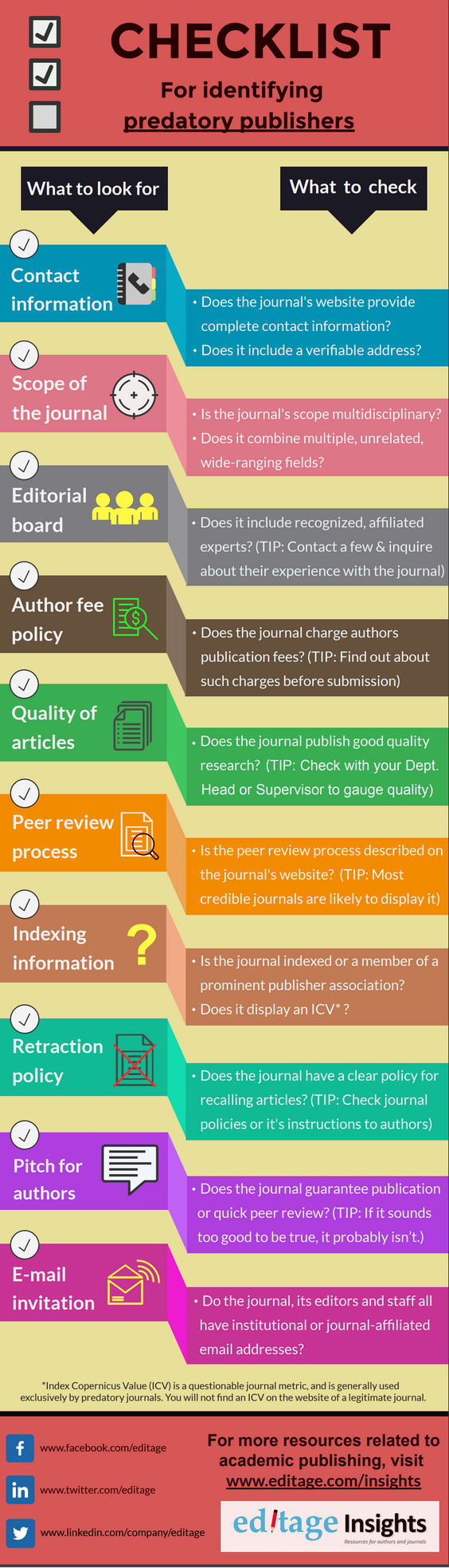 Checklist for identifying predatory publishers with brief questions to ask while considering each point.